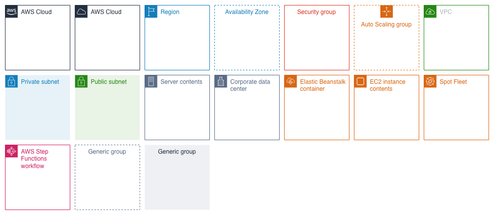 Use the group shapes to indicate logical groupings of components in your AWS architecture