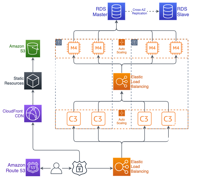 An AWS diagram for a SAAS application created in diagrams.net