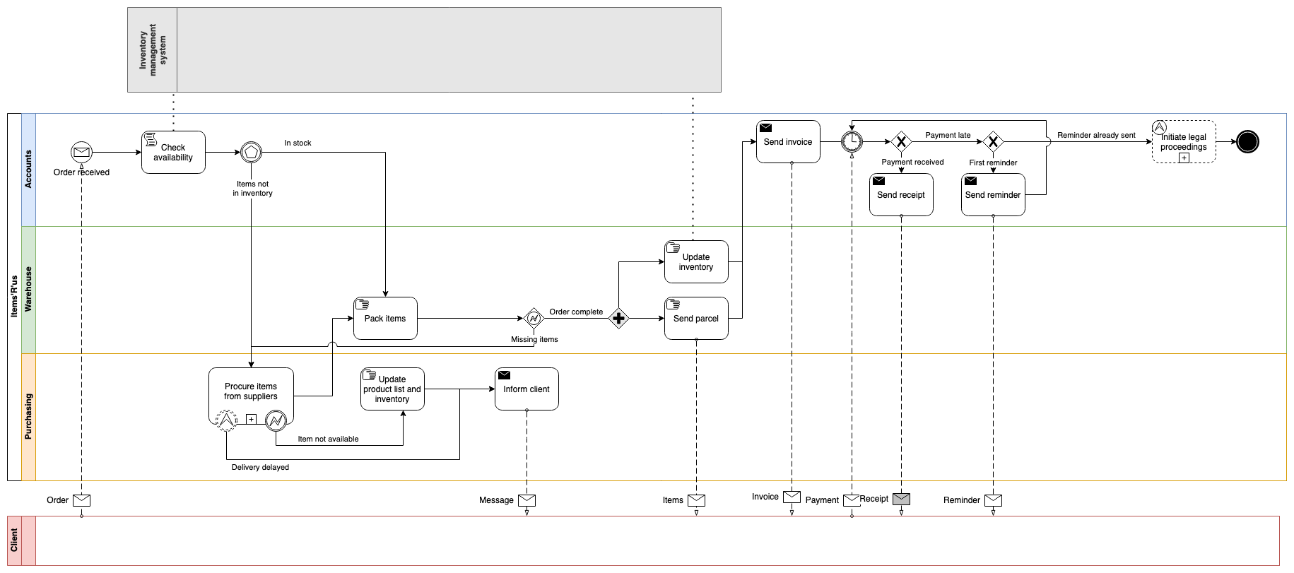 An example BPMN diagram that details the steps involved in processing an order