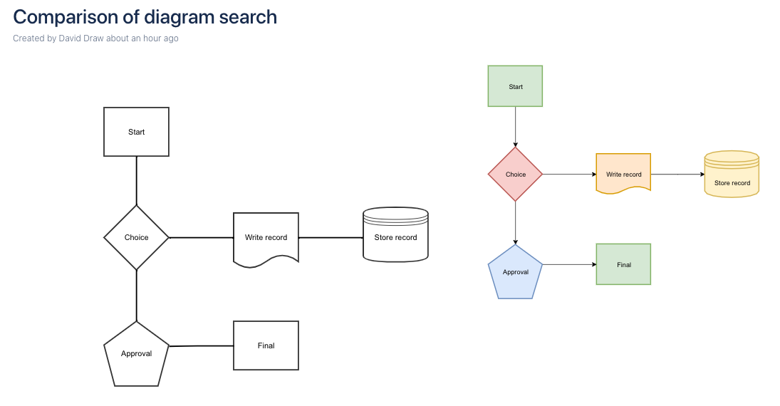 Compare how Confluence Server searches for draw.io and Gliffy diagrams