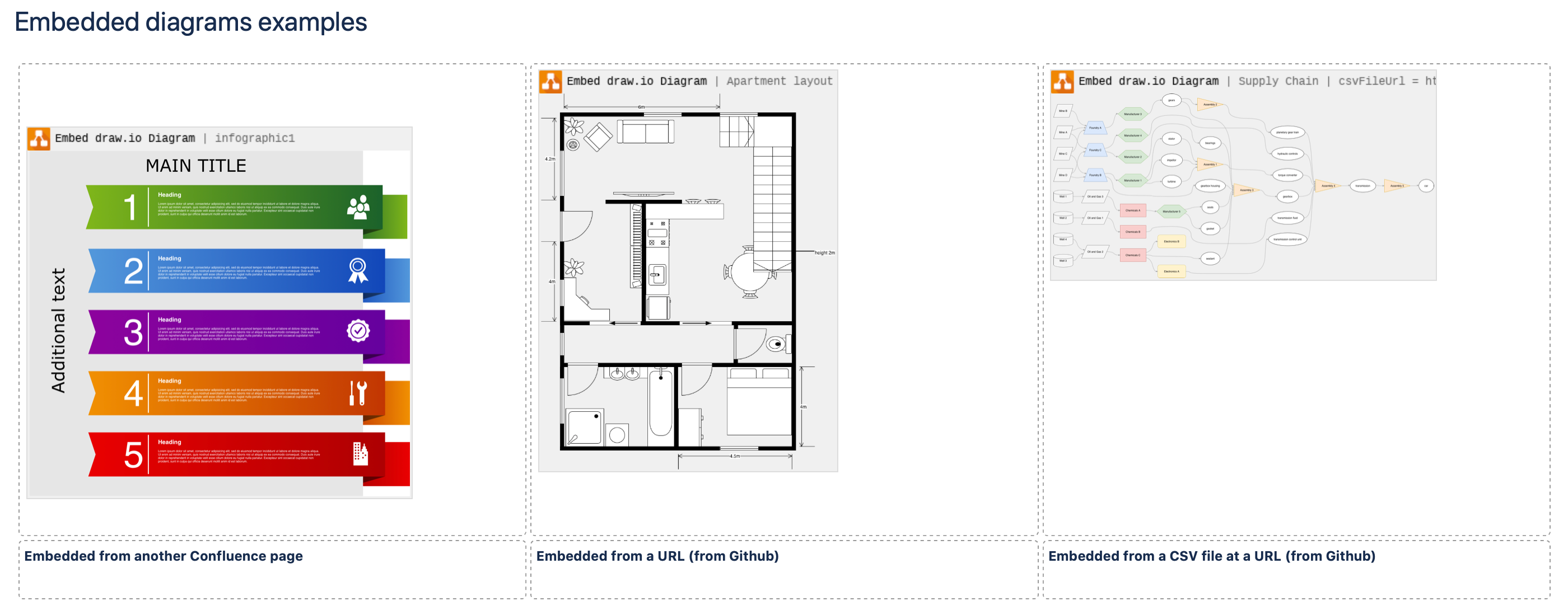 You'll see a preview of the diagrams embedded from another Confluence page or a URL while editing the page