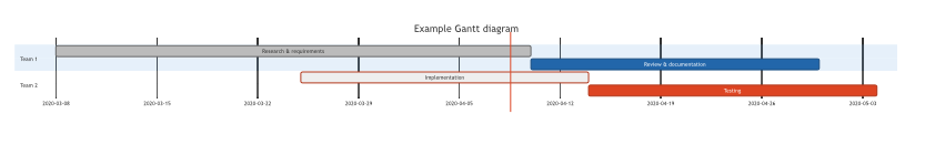 An example Gantt chart inserted from Mermaid code
