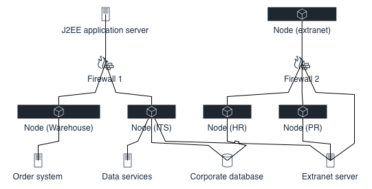 A network topology generated from formatting information and CSV data