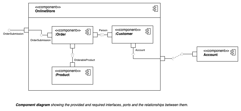 Component diagrams show the dependencies between the components of a system.