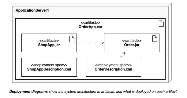 Deployment diagrams shows the system infrastructure and how various software executables and artifacts are deployed on deployment targets.